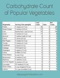 Net Carb Chart For Foods A Guide To Low Carb Vegetables Nutritional Data Recipes