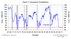 Confidence Index Chart Economic Snapshots June Consumer Confidence How Bad Can