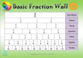 Free Basic Fraction Wall Poster Edgalaxy Teaching Ideas