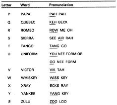 Unlike, say, the international phonetic alphabet, which indicates intonation, syllables, and other features of speech, the military alphabet does not actually indicate its. Fm 24 19 Radio Operator S Handbook Chptr 5 Operating Procedures