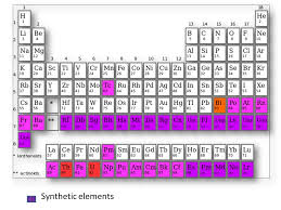 SYNTHETIC ELEMENTS. - ppt video online download