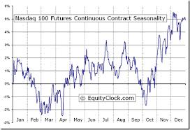 Nq 100 Futures Chart Nasdaq Futures Aktiendepot Software