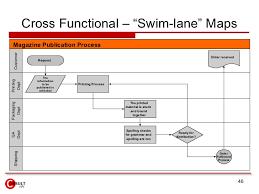 Cross Functional Process Maps Tirevi Fontanacountryinn Com