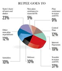 National Budget 2016 Pie Chart Union Budget 2016 The Fine Print Business News The Indian