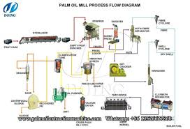 Upload Stars Palm Oil Extraction Process Palm Oil