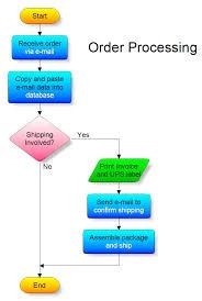 Order Processing Flow Chart Order Processing Flowchart
