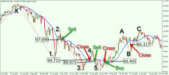 Forex Elliott Wave Pdf The Complete Guide To Professional