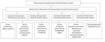 Структура КСП Контрольно счетная палата города Сургута КОНТРОЛЬНО СЧЁТНОЙ ПАЛАТЫ ГОРОДА СУРГУТА структура