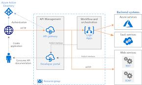 Cloud Integration Design Patterns Basic Enterprise Integration Using Azure Azure Reference