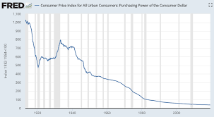 Buying Power Of The Dollar Chart Why Do We Need Inflation A Wealth Of Common Sense