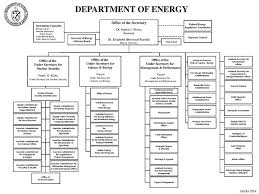 Doe Office Of Science Org Chart Doe Organization Chart Physics Department National