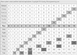 Hexadecimal Base 16 Chart A Bit About Binary