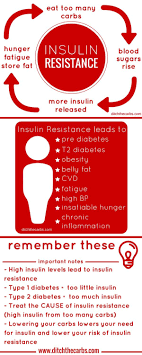 Insulin Resistance Food Chart What Is Insulin Resistance Do You Have It
