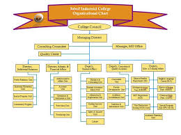 Jic To An Chart Organizational Chart