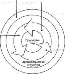 Курсовая работа на тему Процессный подход к управлению  Рисунок 1 1 Основные элементы процессного подхода
