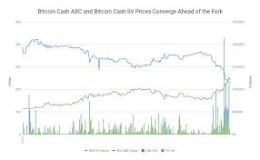 Bitcoin Cash Vs Bitcoin Price Chart Bitcoin Cash Sv Jumps Above Abc As The Prices For Futures