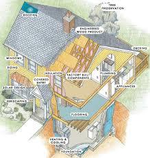 Green House Diagram. Tenants & Myths  What Makes ...