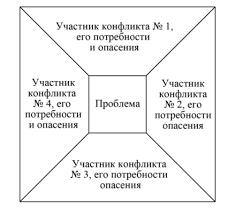 Управление конфликтами в организации Один из основных метод картографии Суть его состоит в графическом отображении составляющих конфликта в последовательном анализе поведения участников