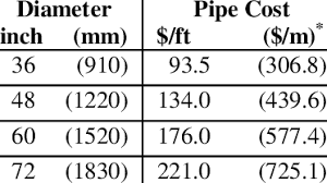 Available Pipe Sizes And Costs For The New York City Water