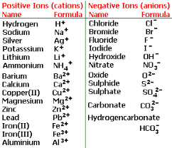 Variable Valency Chart 38 Skillful Valency Chart Of Ions