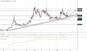 Cbdd Stock Price And Chart Otc Cbdd Tradingview