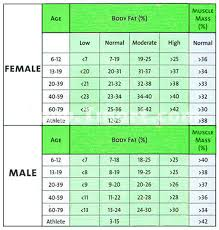 Healthy Muscle Mass Percentage Chart Bone Weight Chart Qmsdnug Org