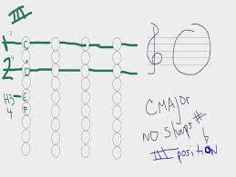 C Major Scale Finger Chart For Violin Youtube Finger