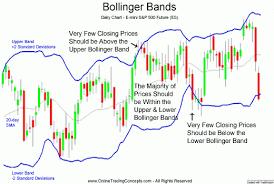 Standard Deviation Chart Online Useful Tools For Chart Analysis Bollinger Bands Djwezg Com