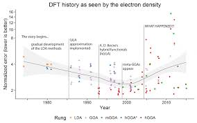 density equation chemistry. density functional theory took a wrong turn recently equation chemistry