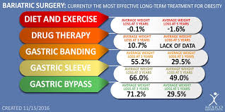 Bariatric Bmi Chart Vsg Weight Loss Chart Bedowntowndaytona Com