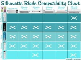 Silhouette Cameo Comparison Chart Silhouette 101 All About The Blades Craft E Corner