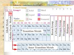 1 Chapter 6 The Periodic Table and Groups of Elements. - ppt download