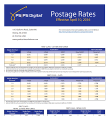2018 Postal Rate Chart Usps Officially Submits New 2016 Postage Rates Production