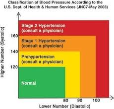Understand A Blood Pressure Chart And What Blood Pressure