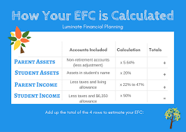 Efc Chart 10 Minute Guide To College Financial Aid Luminate