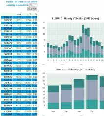 Eur Usd Volatility Chart Forex Volatility Forex Volatility And Market Expectation