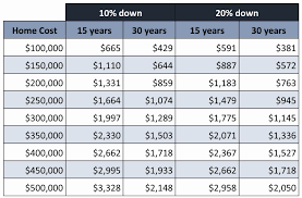 15 Year Amortization Chart 20 Year Amortization Schedule Excel Awesome 30 Year