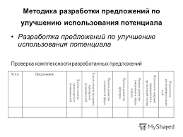Презентация на тему Презентация дипломной работы на тему  7 Методика разработки предложений