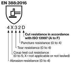 En388 Chart Cut Resistant Gloves En 388 2016 Uvex Safety