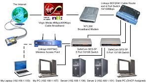 the network diagram of the network the abyssunderground website home network diagram with switch and router at Home Server Setup Diagram
