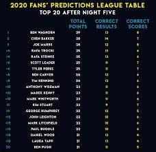Unibet Premier League Predictor: Night Six