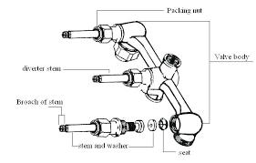 shower diverter valve types shower valve repair shower valve types fancy shower faucet with shower valve shower diverter valve