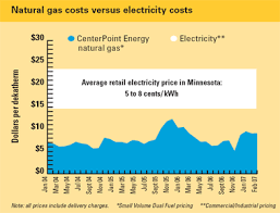 Pa Electric Rate Comparison Chart Cost Comparison Natural Gas And Electricity