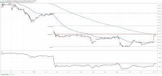 Kraft Foods Share Price Chart Kraft Heinz Stock Bottoming Out After Long Downtrend