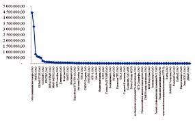 vip studio журнал Современная наука Управление дебиторской  Темпы роста долгосрочной дебиторской задолженности системообразующих предприятий России