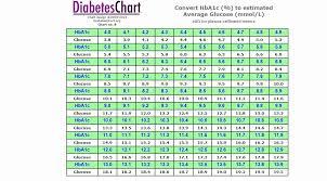 57 Unique A1c Results Chart