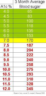 Hba1c To Glucose Chart Hemoglobin Range Chart Hba1c To Glucose Chart Sugar Level