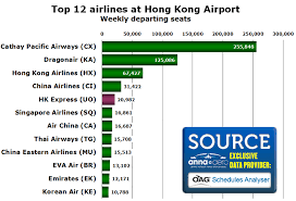 Airport Express Fare Chart Hk Express Growing Fast As Hong Kongs Only Dedicated Low