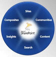 Tsls Luke Smith Overview Sharepoint 2010 Beta Tsls