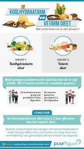 koolhydraat en suikervrij dieet